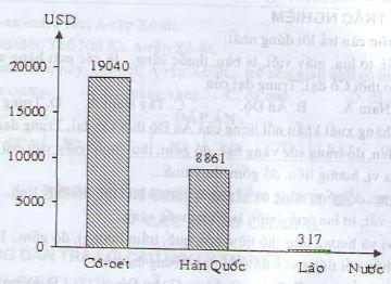 Câu 2 SGK Địa lý 8 trang 24