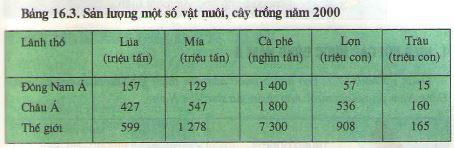 Câu 2 SGK Địa lý 8 trang 57