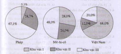 Câu 3 SGK Địa lý 10 trang 92 Vẽ biểu đồ