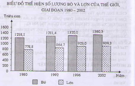 Câu 2 SGK Địa lý 10 trang 116