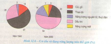Câu 1 SGK Địa lý 10 trang 125