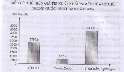 Câu 3 SGK Địa lý 10 trang 157