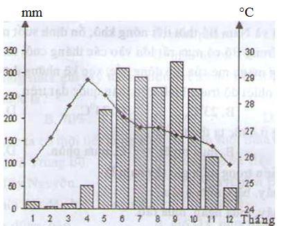 Câu 3 SGK Địa lý 8 trang 116