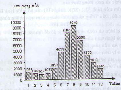 Câu 3 SGK Địa lý 8 trang 120