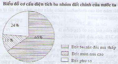 Câu 2 SGK Địa lý 8 trang 129