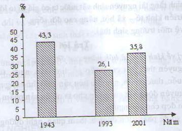 Câu 3 SGK Địa lý 8 trang 135