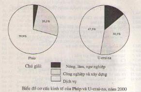 Câu 2 SGK Địa lý 7 trang 185