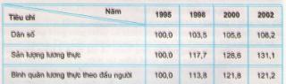 Câu 1 SGK Địa lý 9 trang 80