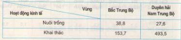 Câu 2 SGK Địa lý 9 trang 100