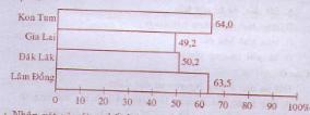 Câu 3 SGK Địa lý 9 trang 105