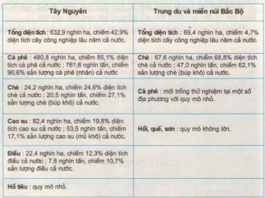 Câu 1 SGK Địa lý 9 trang 112