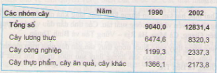 Câu 1 SGK Địa lý 9 trang 38