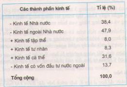 Câu 2 SGK Địa lý 9 trang 23 Bảng 6.1