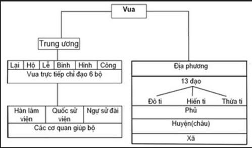 Kết quả hình ảnh cho Vẽ sơ đồ bộ máy nhà nước thời Lê Sơ