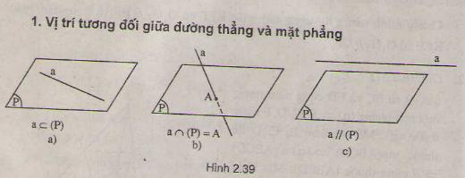 Học Tốt Lý thuyết Vị trí tương đối giữa đường thẳng và mặt phẳng