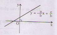 Học Tốt Lý thuyết về phương trình và hệ phương trình bậc nhất nhiều ẩn