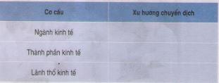 Câu 1 SGK Địa lý 12 trang 86
