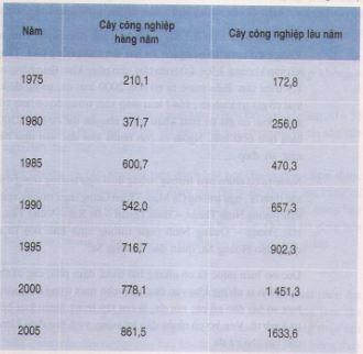 bài tập 2 SGK Địa lý 12 trang 99