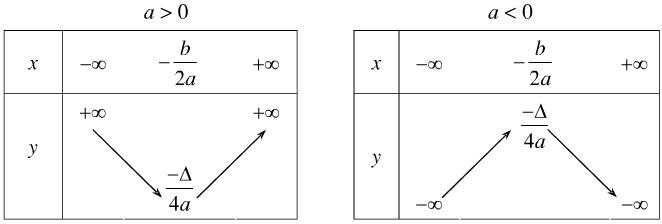Bảng biến thiên đồ thị hàm số bậc 2