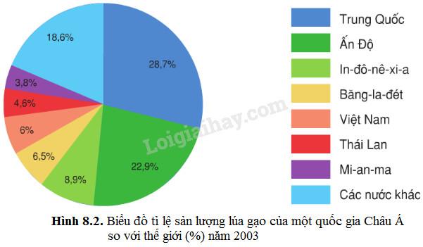Dựa vào hình 8.2, em hãy cho biết những nước nào ở châu Á sản xuất nhiều  lúa gạo và tỉ lệ so với thế giới là bao nhiêu?