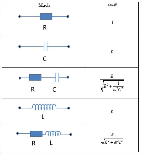 Bảng 15.1 - Vật lý 12
