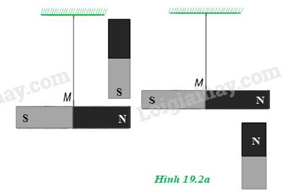 H19.2a - bài 19 vật lý 11