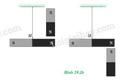 H19.2b - bài 19 vật lý 11