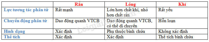 Bài 2 trang 154 SGK Vật lí 10 | Vật lý lớp 10