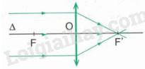trục chính, quang tâm, tiêu điểm