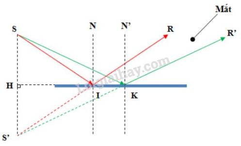 hình 5.1c - bài C4 trang 19 VBT vật lí 7
