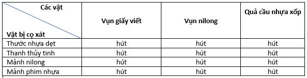 bảng ghi kết quả quan sát trang 52 VBT vật lí 7