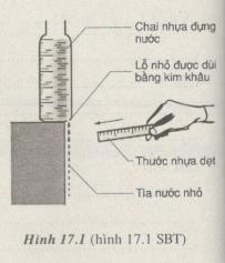 hình 17.1 - bài 17.3 trang 53,54 VBT vật lí 7