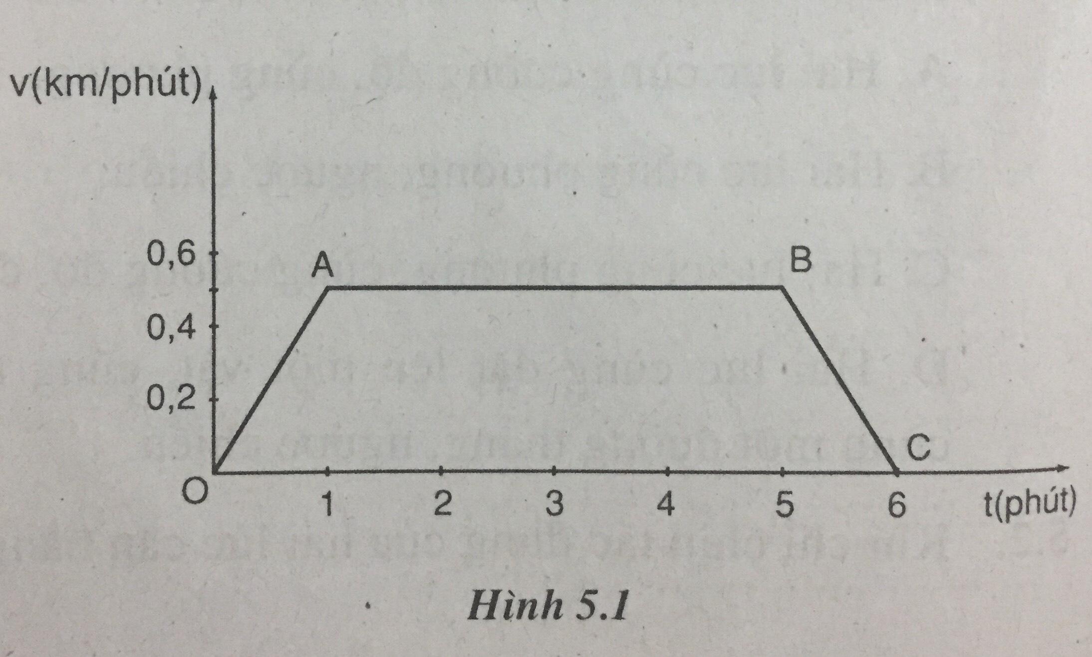 Hình 5.1