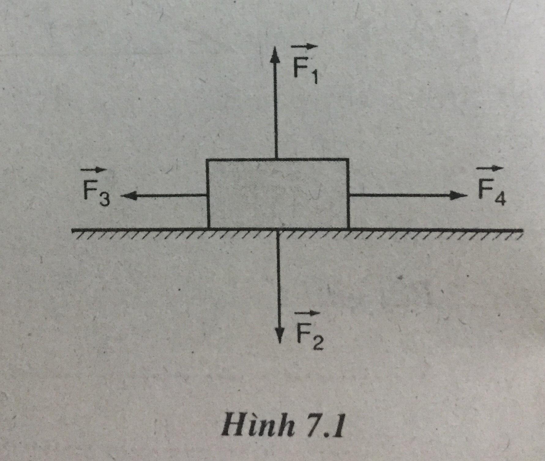 Hình 7.1