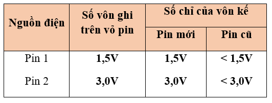 hình bảng 2 - bài 25 trang 86 VBT vật lí 7