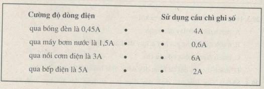 hình 29.c - bài 29 trang 109,110 VBT vật lí 7
