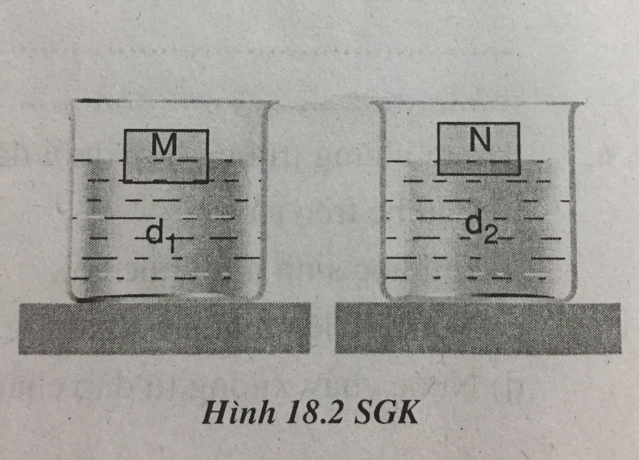 Hình 18.2 SGK