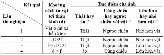 hình bảng 1 - bài 43 trang 117 VBT vật lí 9