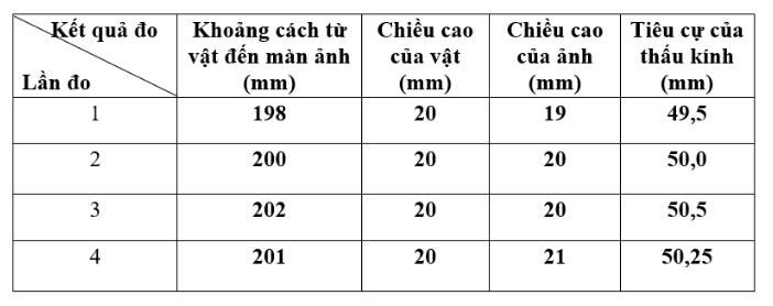 hình bảng 1 - bài 46 trang 128 VBT vật lí 7