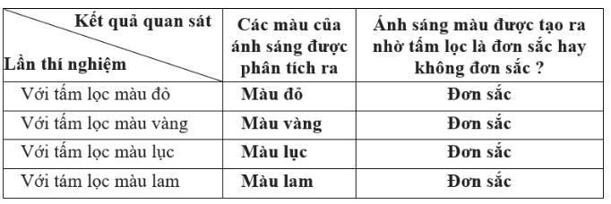 hình bảng 1 - bài 57 trang 160 VBT vật lí 7
