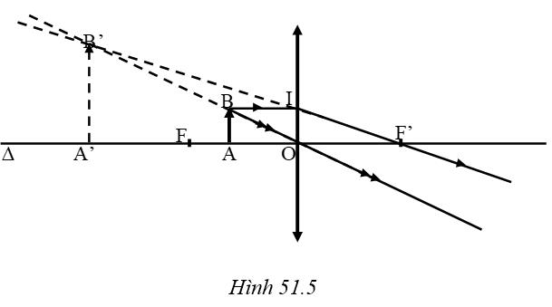 hình 51.5 - bài 51 trang 143 VBT vật lí 7