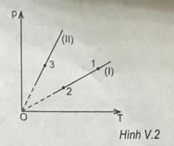 hình V.2 trang 75