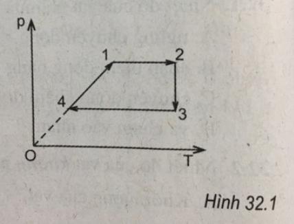 hình bài 32.6 trang 78