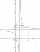Các bước khảo sát và vẽ đồ thị hàm số