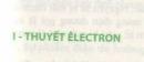 Lý thuyết về thuyết êlectron. Định luật bảo toàn điện tích.