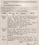 Lý thuyết Phân bón hóa học.
