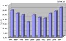 Từ hình 16.1, hãy nhận xét tỉ lệ gia tăng dân số qua các giai đoạn