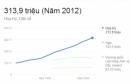 Gia tăng dân số của Hoa Kì