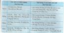 Câu hỏi lý thuyết 3 - SGK Trang 125 Địa lí 10-