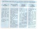 Câu hỏi lý thuyết 1 - SGK Trang 132 Địa lí 10-
